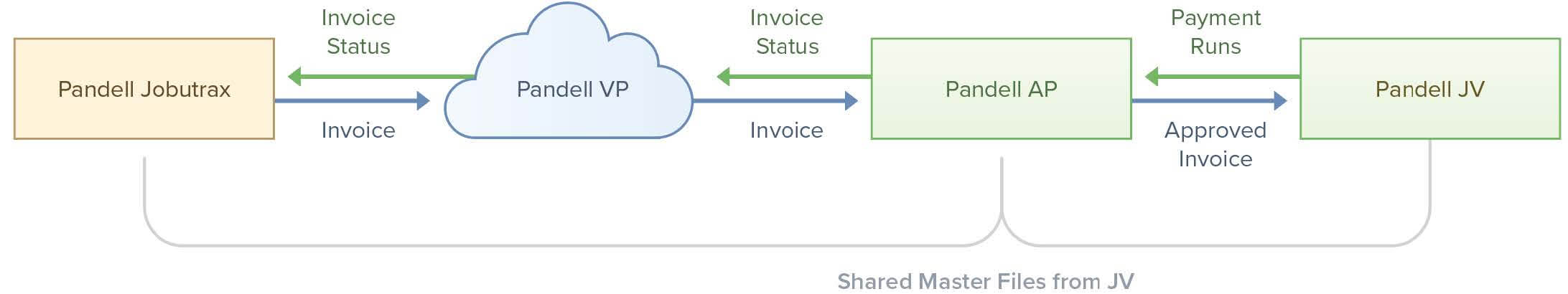 Diagram illustrating the accounting workflow between a vendor and an energy company using Pandell's end-to-end financial suite